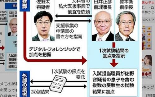 Cựu Cục trưởng Nhật Bản bị bắt giữ vì bê bối nâng điểm thi đại học cho con trai