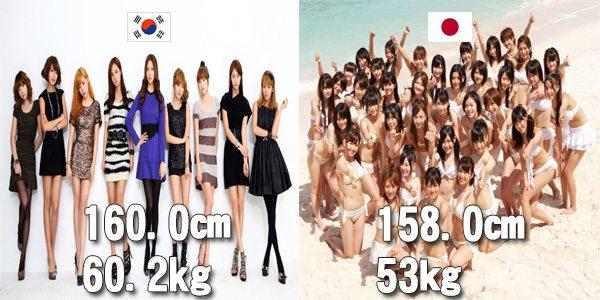 So sánh vui giữa Hàn Quốc và Nhật Bản qua con số cụ thể