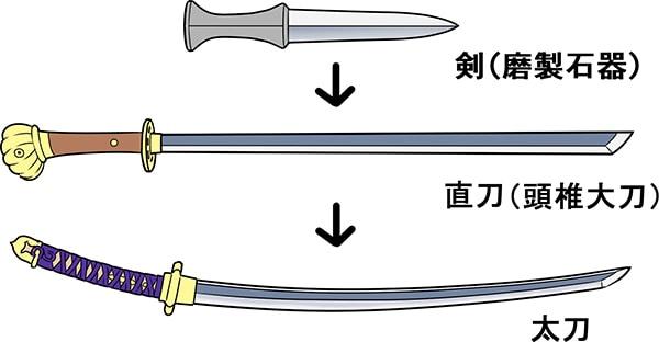Tại sao kiếm Nhật (Nihontou) tuy mỏng nhưng lại khó gãy?